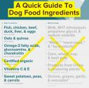 Science of Pet Food Labels